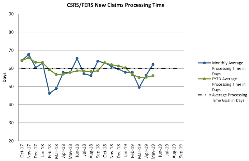 Line graph showing the progression of the backlog of retirement claims at OPM from October 2017 to May 2019